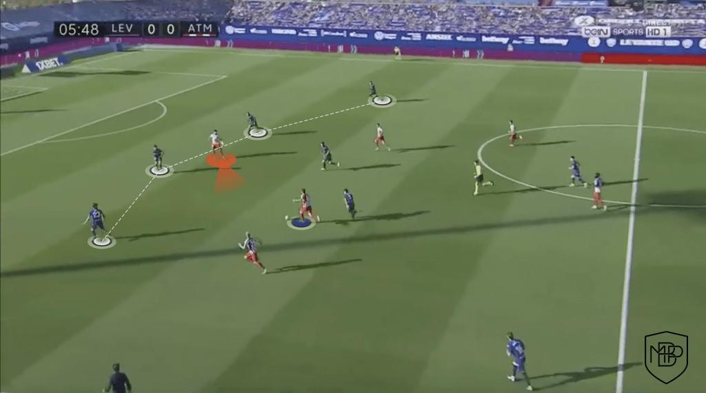 10 Suárez vs Costa: ¿qué le aporta cada uno al equipo de Simeone? MBP School of coaches