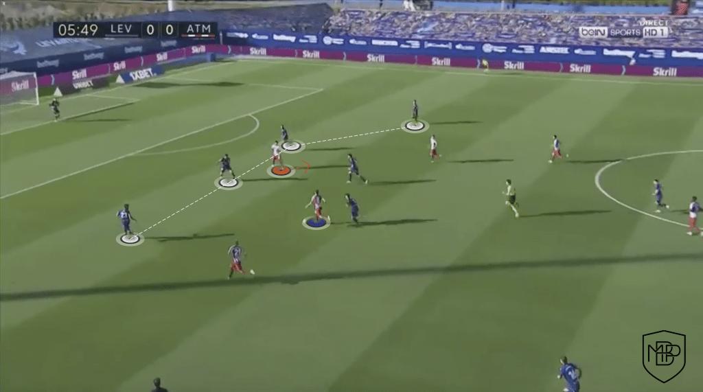 11 Suárez vs Costa: ¿qué le aporta cada uno al equipo de Simeone? MBP School of coaches