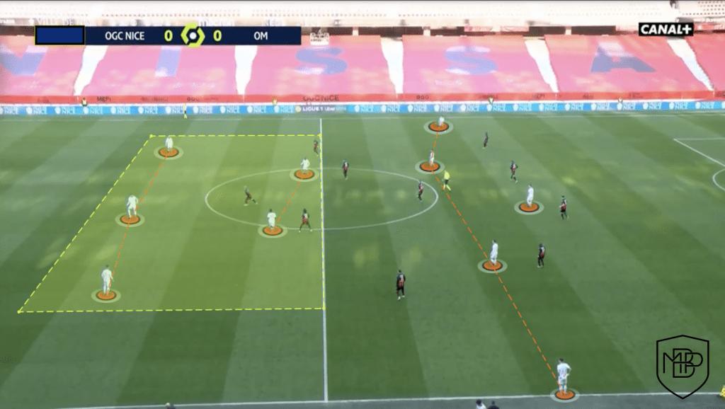 Foto 2 ¿Cómo juega el Olympique de Marsella de Jorge Sampaoli? MBP School of coaches