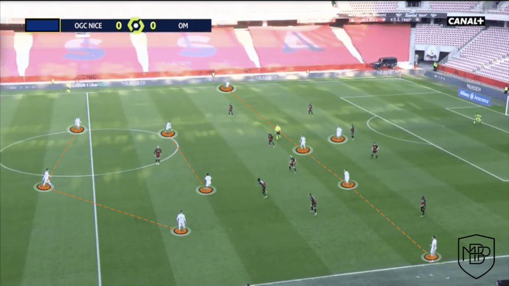 Foto 3 ¿Cómo juega el Olympique de Marsella de Jorge Sampaoli? MBP School of coaches