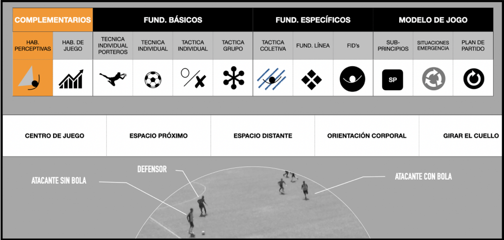 Captura de pantalla 2021 05 11 a las 11.55.56 PROCESO IPPM: LA PLANIFICACIÓN DE LOS CONTENIDOS A ENTRENAR MBP School of coaches