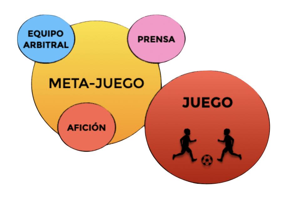 Captura de pantalla 2021 05 26 a las 17.17.10 El Meta-juego como condicionante del juego MBP School of coaches