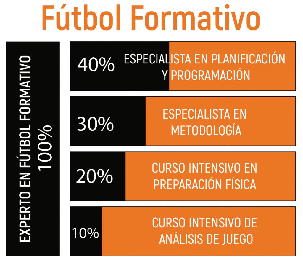 FUTBOL FORMATIVO 1 Fútbol base MBP