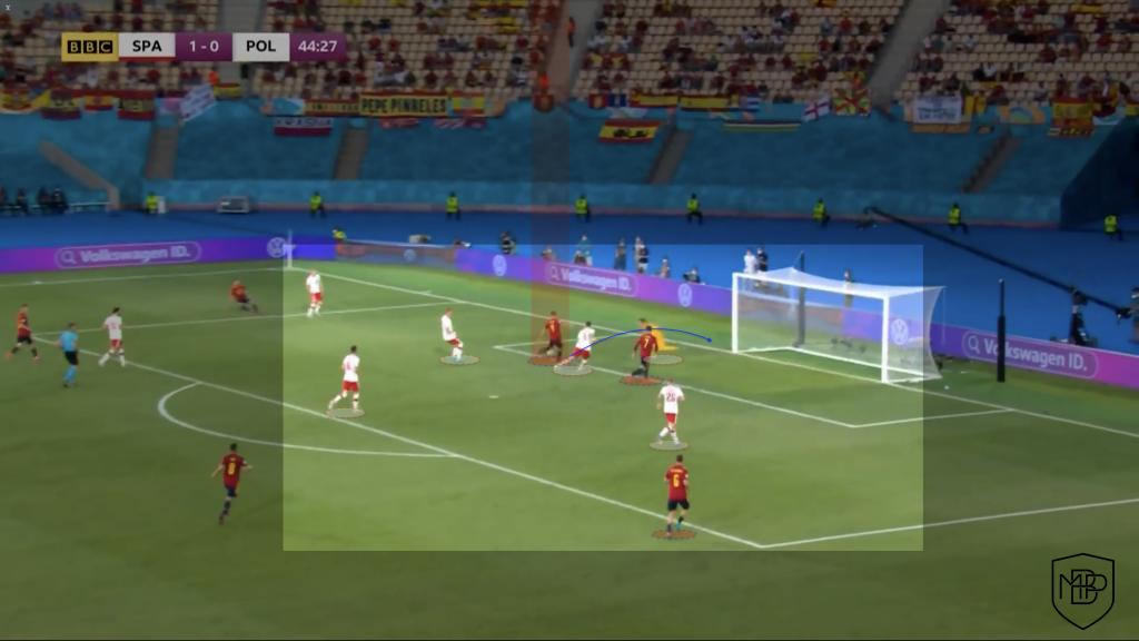Foto 10 4 EURO2021: ¿Qué debe mejorar España para ganar a Eslovaquia? MBP School of coaches