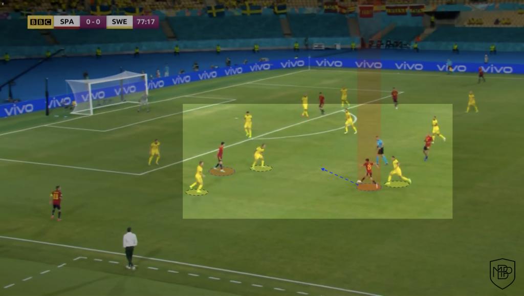 Foto 13 Eurocopa 2021: Análisis post-partido España vs Suecia MBP School of coaches