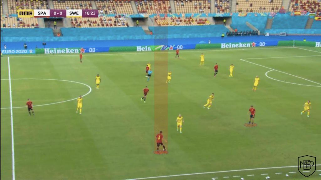 Foto 2 1 Eurocopa 2021: Análisis post-partido España vs Suecia MBP School of coaches