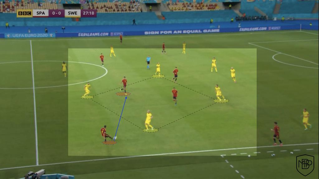 Foto 3 1 Eurocopa 2021: Análisis post-partido España vs Suecia MBP School of coaches