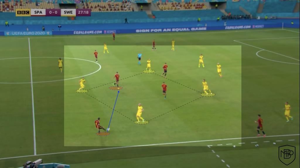 Foto 3 5 EURO2021: ¿Qué debe mejorar España para ganar a Eslovaquia? MBP School of coaches