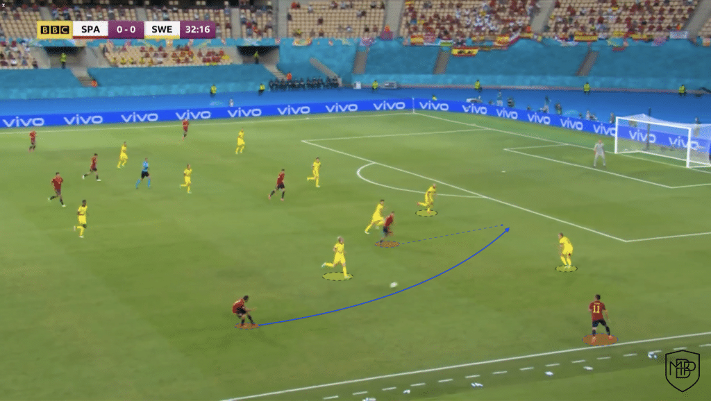Foto 4 1 Eurocopa 2021: Análisis post-partido España vs Suecia MBP School of coaches