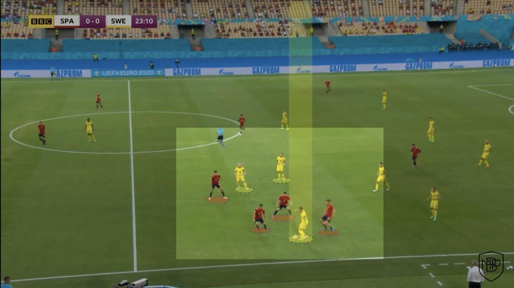 Foto 6 1 Eurocopa 2021: Análisis post-partido España vs Suecia MBP School of coaches